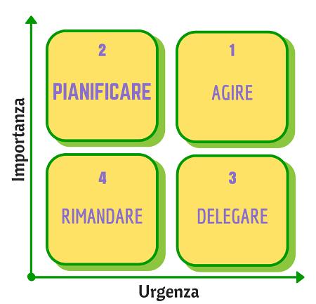 schema matrice eisenhower